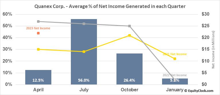 Quanex Corp. (NYSE:NX) Net Income Seasonality