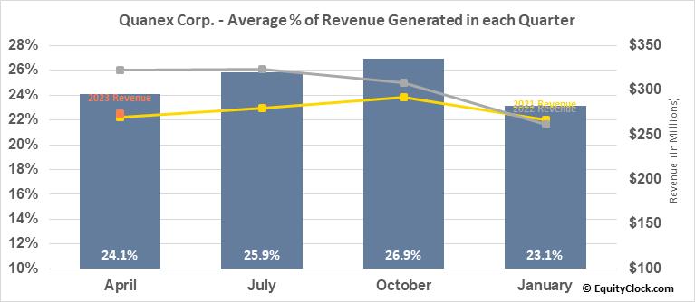 Quanex Corp. (NYSE:NX) Revenue Seasonality