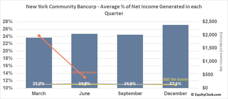 New York Community Bancorp (NYSE:NYCB) Net Income Seasonality