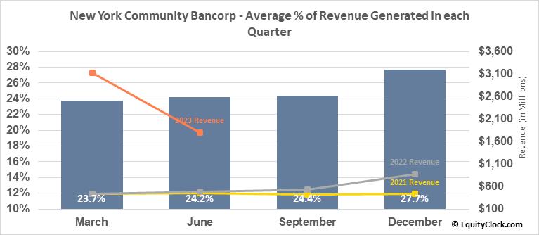 New York Community Bancorp (NYSE:NYCB) Revenue Seasonality