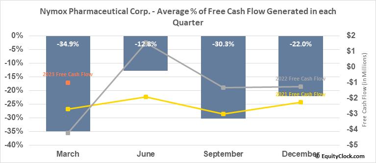 Nymox Pharmaceutical Corp. (NASD:NYMX) Free Cash Flow Seasonality