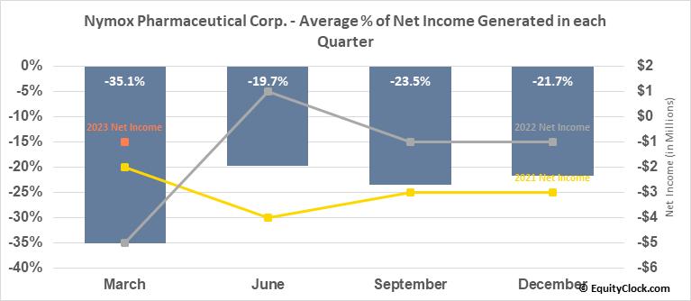 Nymox Pharmaceutical Corp. (NASD:NYMX) Net Income Seasonality