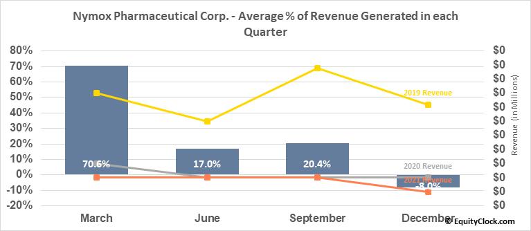 Nymox Pharmaceutical Corp. (NASD:NYMX) Revenue Seasonality