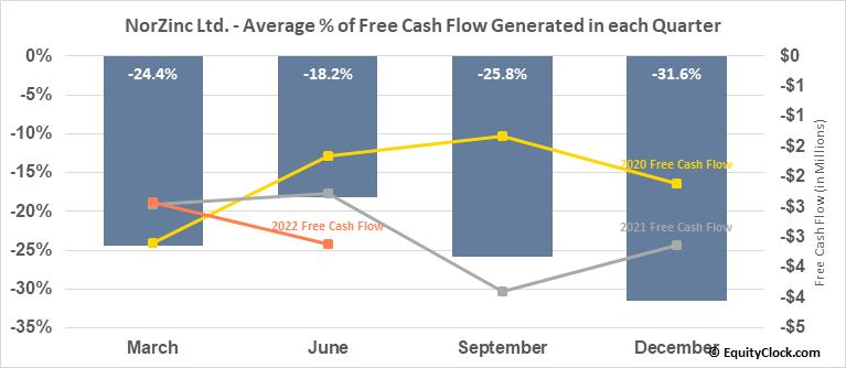 NorZinc Ltd. (TSE:NZC.TO) Free Cash Flow Seasonality