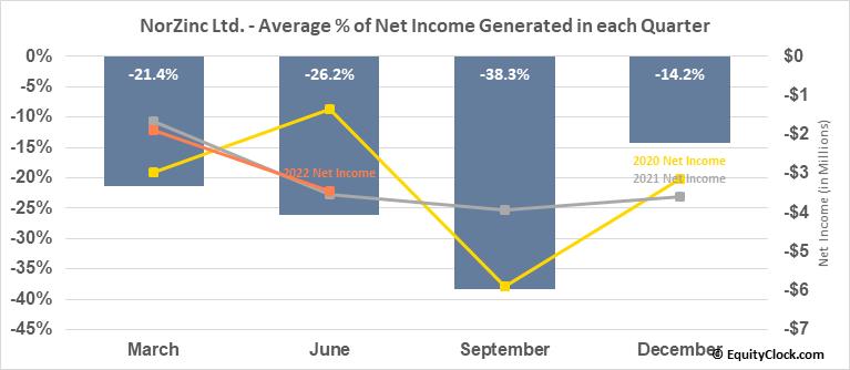 NorZinc Ltd. (TSE:NZC.TO) Net Income Seasonality