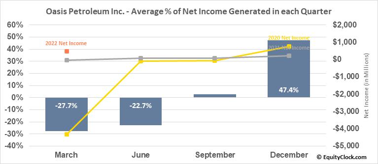 Oasis Petroleum Inc. (NASD:OAS) Net Income Seasonality