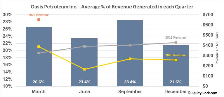 Oasis Petroleum Inc. (NASD:OAS) Revenue Seasonality