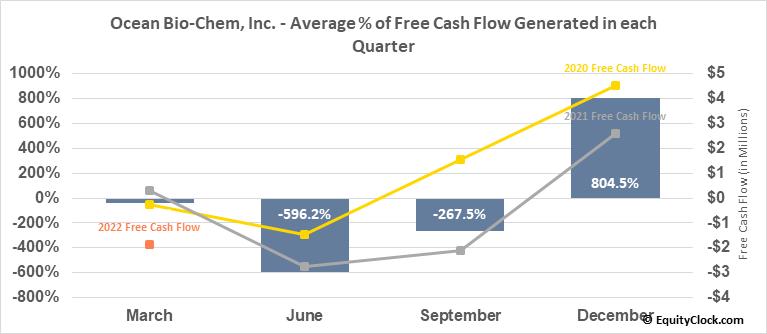 Ocean Bio-Chem, Inc. (NASD:OBCI) Free Cash Flow Seasonality