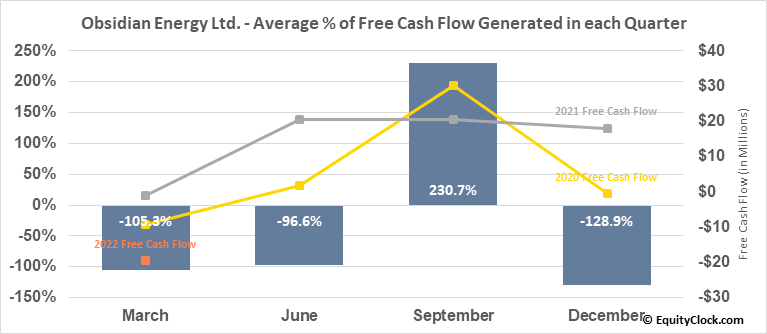 Obsidian Energy Ltd. (TSE:OBE.TO) Free Cash Flow Seasonality