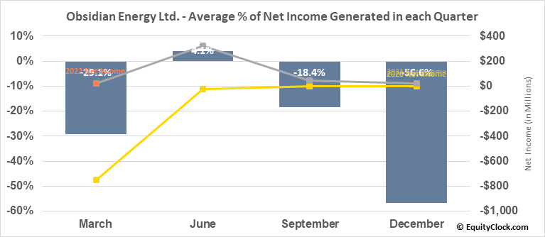 Obsidian Energy Ltd. (TSE:OBE.TO) Net Income Seasonality