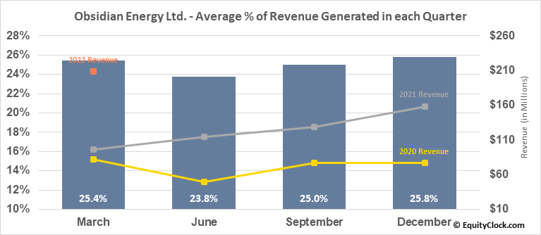 Obsidian Energy Ltd. (TSE:OBE.TO) Revenue Seasonality