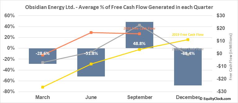 Obsidian Energy Ltd. (OTCMKT:OBELF) Free Cash Flow Seasonality
