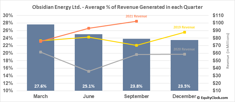 Obsidian Energy Ltd. (OTCMKT:OBELF) Revenue Seasonality
