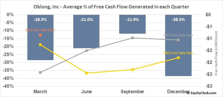 Oblong, Inc (AMEX:OBLG) Free Cash Flow Seasonality