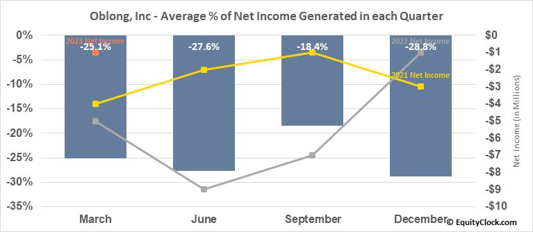 Oblong, Inc (AMEX:OBLG) Net Income Seasonality