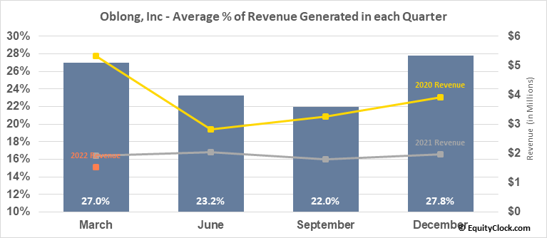 Oblong, Inc (AMEX:OBLG) Revenue Seasonality