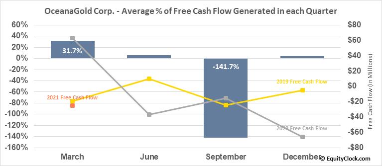 OceanaGold Corp. (OTCMKT:OCANF) Free Cash Flow Seasonality