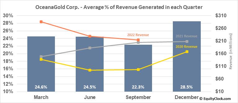 OceanaGold Corp. (OTCMKT:OCANF) Revenue Seasonality