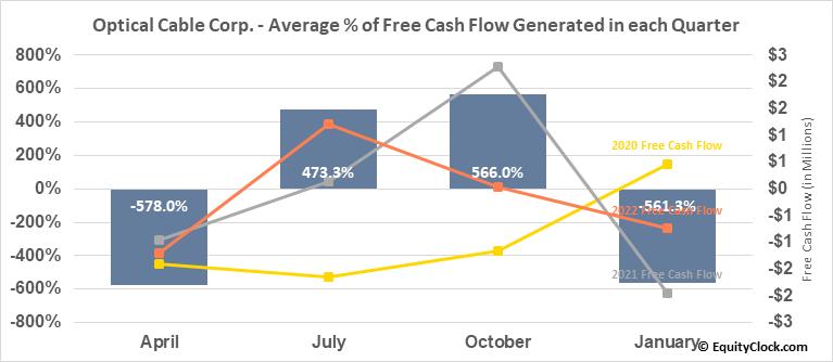 Optical Cable Corp. (NASD:OCC) Free Cash Flow Seasonality