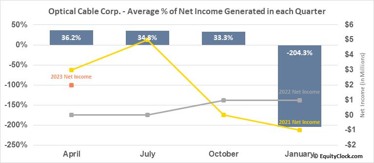 Optical Cable Corp. (NASD:OCC) Net Income Seasonality