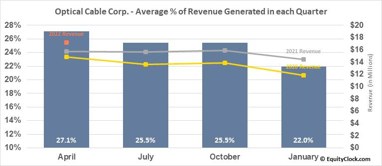 Optical Cable Corp. (NASD:OCC) Revenue Seasonality