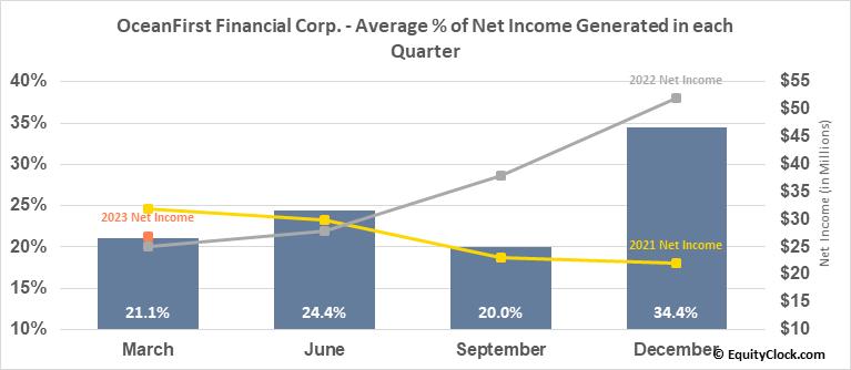 OceanFirst Financial Corp. (NASD:OCFC) Net Income Seasonality