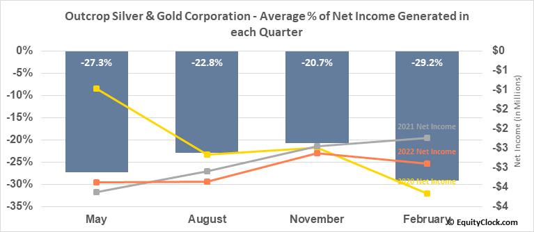 Outcrop Gold Corp. (TSXV:OCG.V) Net Income Seasonality