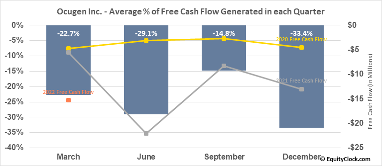 Ocugen Inc. (NASD:OCGN) Free Cash Flow Seasonality