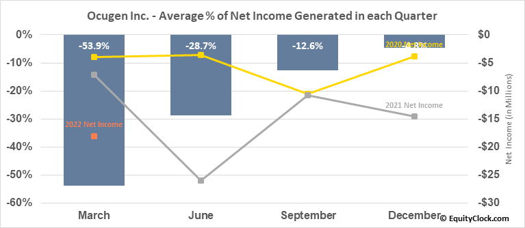 Ocugen Inc. (NASD:OCGN) Net Income Seasonality