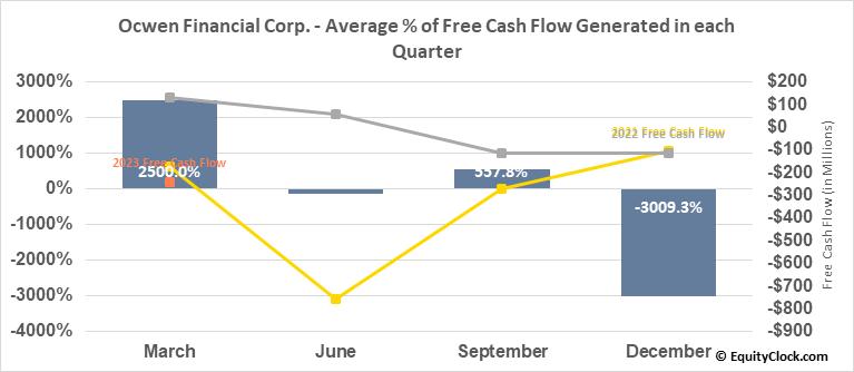 Ocwen Financial Corp. (NYSE:OCN) Free Cash Flow Seasonality