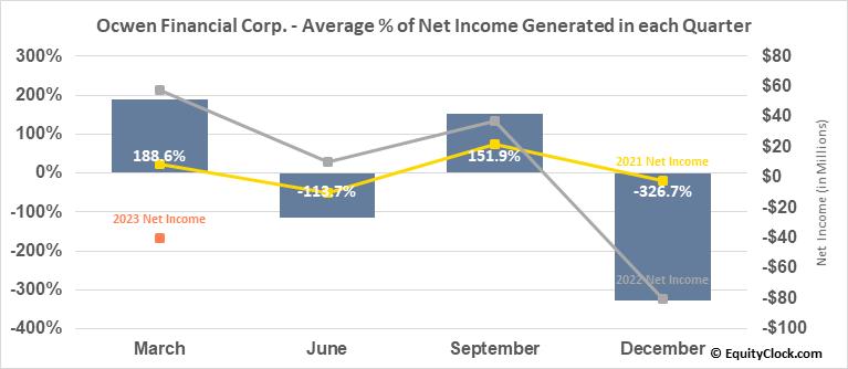 Ocwen Financial Corp. (NYSE:OCN) Net Income Seasonality