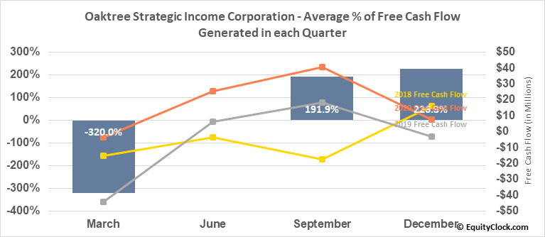 Oaktree Strategic Income Corporation (NASD:OCSI) Free Cash Flow Seasonality