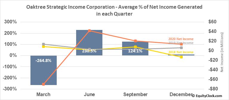 Oaktree Strategic Income Corporation (NASD:OCSI) Net Income Seasonality