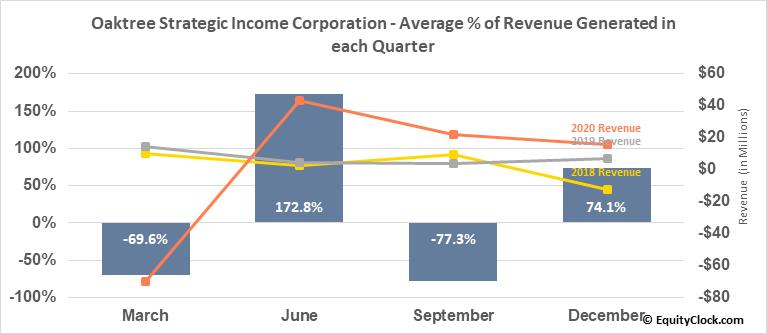 Oaktree Strategic Income Corporation (NASD:OCSI) Revenue Seasonality