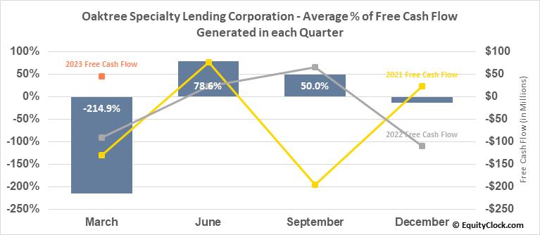 Oaktree Specialty Lending Corporation (NASD:OCSL) Free Cash Flow Seasonality