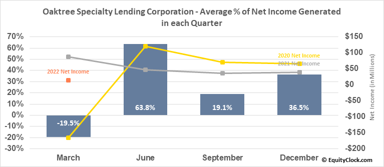 Oaktree Specialty Lending Corporation (NASD:OCSL) Net Income Seasonality