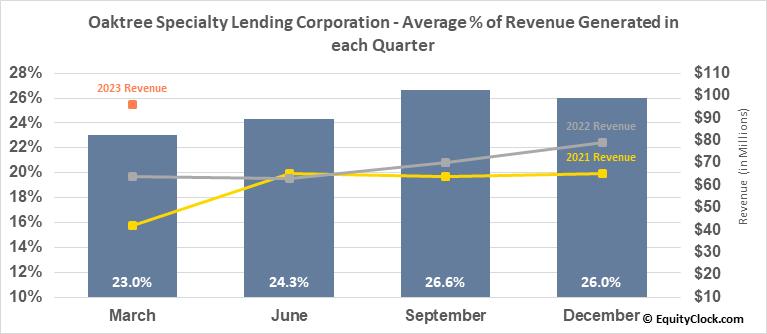 Oaktree Specialty Lending Corporation (NASD:OCSL) Revenue Seasonality