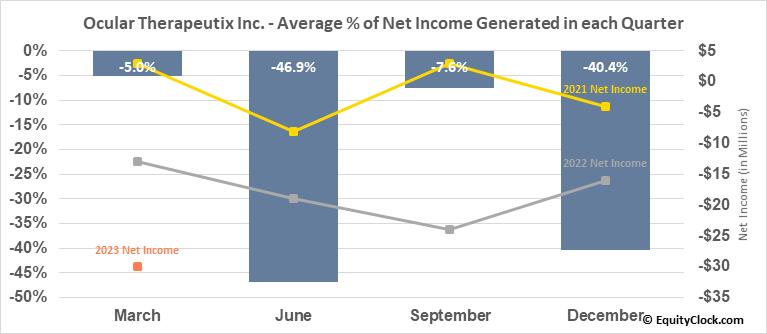 Ocular Therapeutix Inc. (NASD:OCUL) Net Income Seasonality