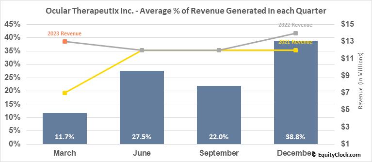 Ocular Therapeutix Inc. (NASD:OCUL) Revenue Seasonality