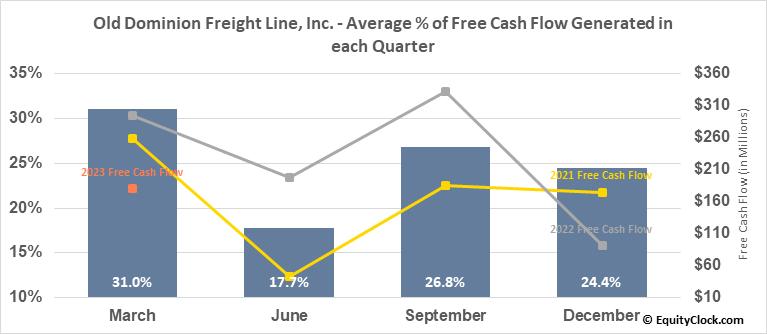 Old Dominion Freight Line, Inc. (NASD:ODFL) Free Cash Flow Seasonality