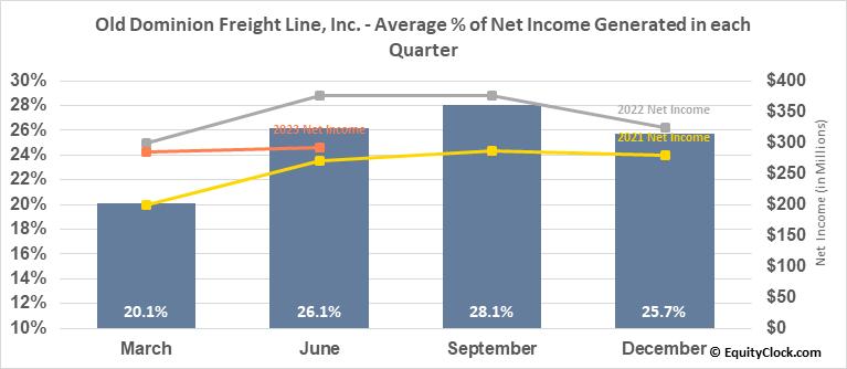 Old Dominion Freight Line, Inc. (NASD:ODFL) Net Income Seasonality
