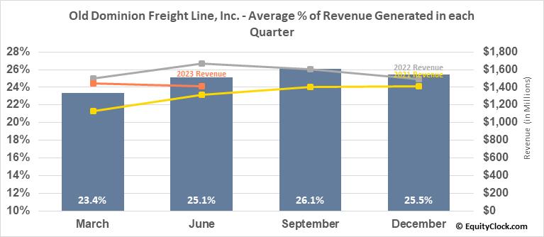 Old Dominion Freight Line, Inc. (NASD:ODFL) Revenue Seasonality