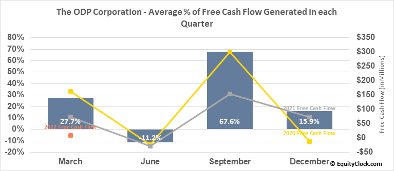 The ODP Corporation (NASD:ODP) Free Cash Flow Seasonality