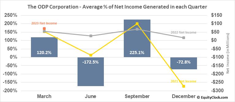 The ODP Corporation (NASD:ODP) Net Income Seasonality