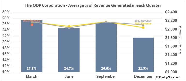 The ODP Corporation (NASD:ODP) Revenue Seasonality