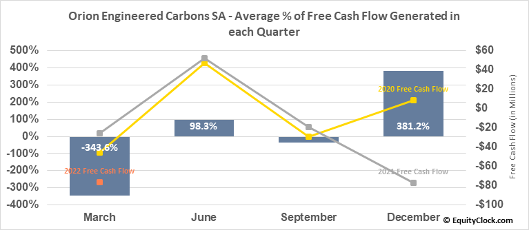 Orion Engineered Carbons SA (NYSE:OEC) Free Cash Flow Seasonality