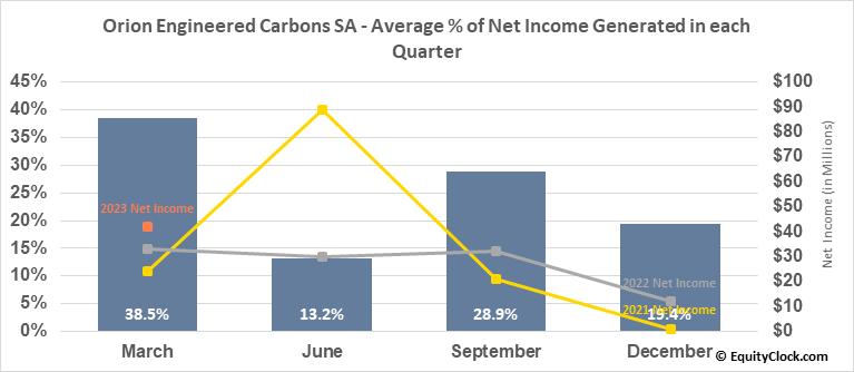 Orion Engineered Carbons SA (NYSE:OEC) Net Income Seasonality