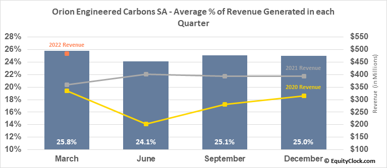 Orion Engineered Carbons SA (NYSE:OEC) Revenue Seasonality