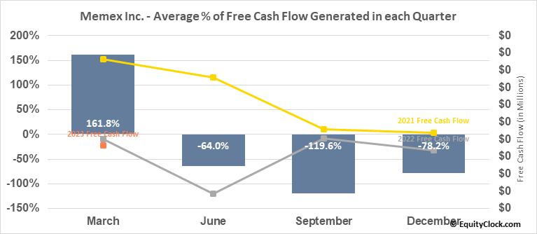 Memex Inc. (TSXV:OEE.V) Free Cash Flow Seasonality
