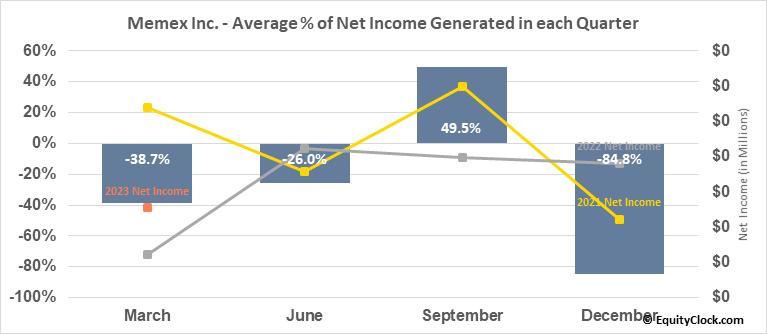 Memex Inc. (TSXV:OEE.V) Net Income Seasonality